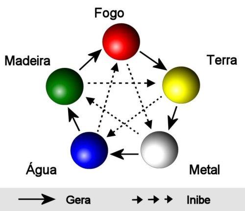 Resultado de imagem para Personalidade de cada um nos 5 Elementos - Qual seu Elemento